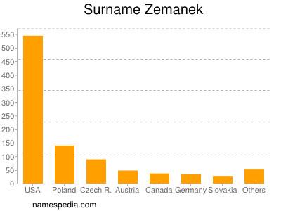 Surname Zemanek