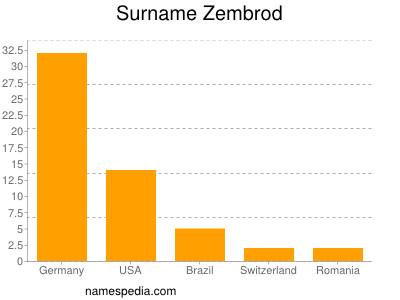 Surname Zembrod