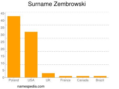 Surname Zembrowski