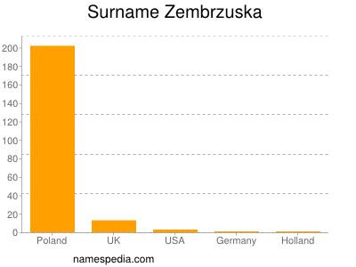 Surname Zembrzuska