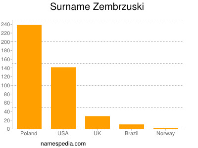 Surname Zembrzuski