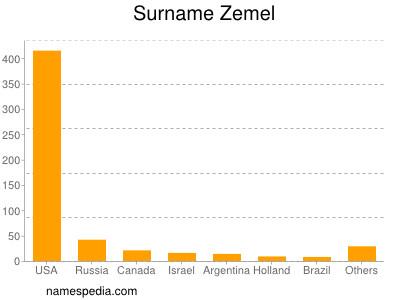Surname Zemel
