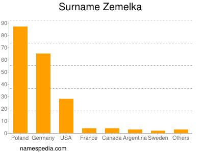 Surname Zemelka