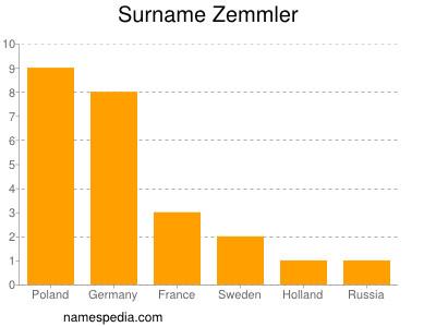 Surname Zemmler
