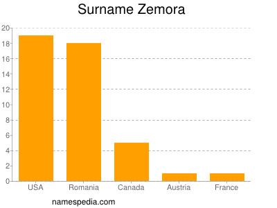 Surname Zemora