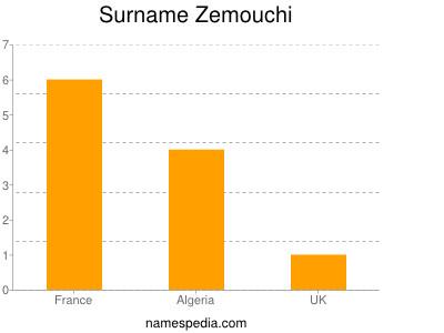 Surname Zemouchi