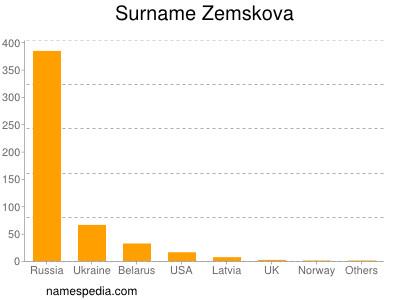 Surname Zemskova