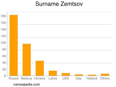 Surname Zemtsov