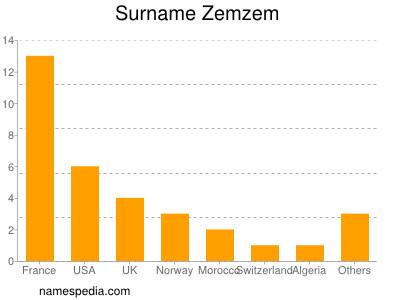Surname Zemzem
