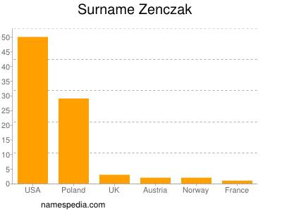 Surname Zenczak