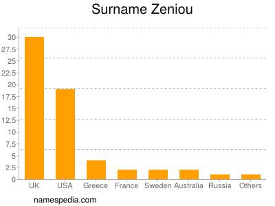 Surname Zeniou