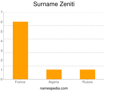 Surname Zeniti