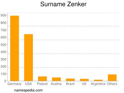Surname Zenker