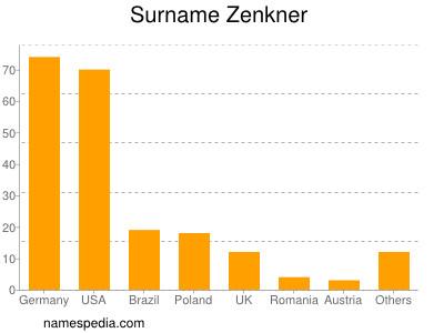 Surname Zenkner