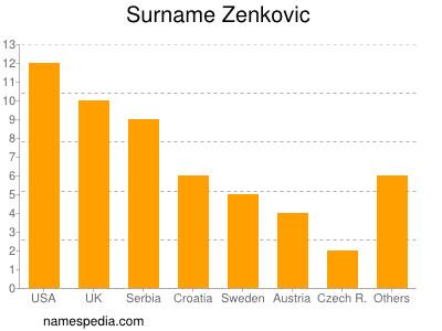 Surname Zenkovic