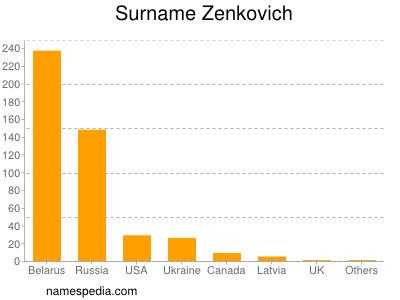 Surname Zenkovich
