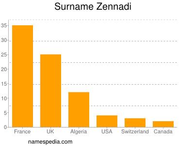 Surname Zennadi