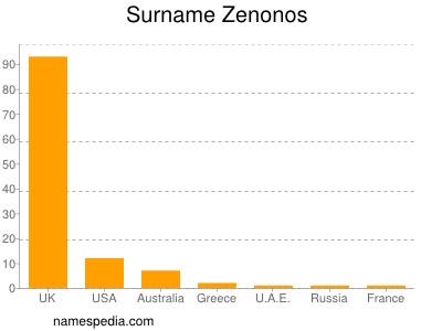 Surname Zenonos
