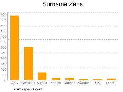 Surname Zens