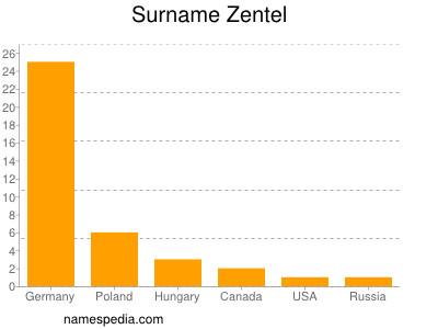 Surname Zentel