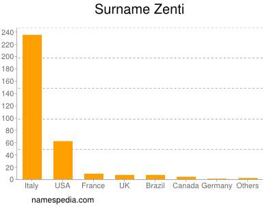 Surname Zenti