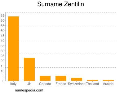 Surname Zentilin
