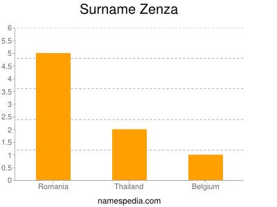 Surname Zenza