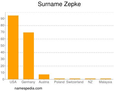 Surname Zepke