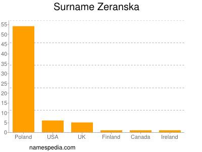 Surname Zeranska