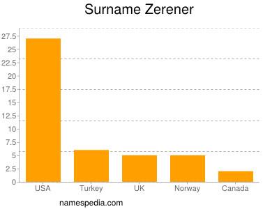 Surname Zerener