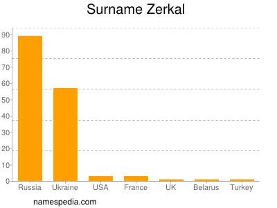 Surname Zerkal