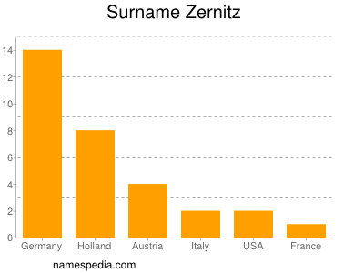 Surname Zernitz