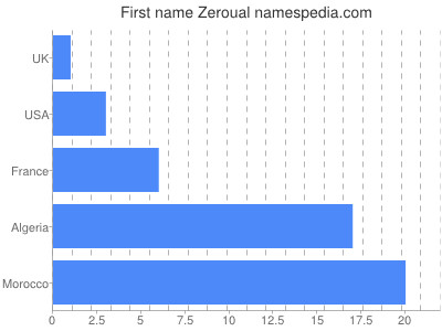 Given name Zeroual