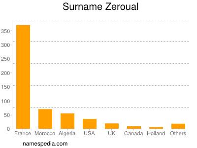 Surname Zeroual