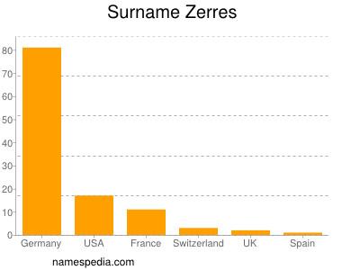 Surname Zerres