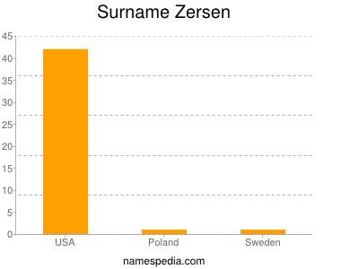 Surname Zersen