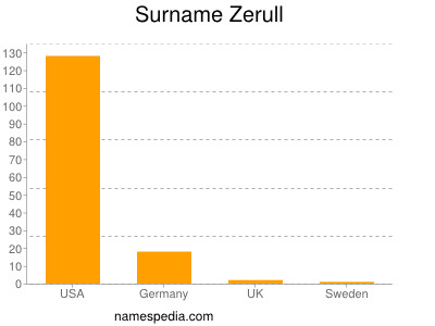 Surname Zerull