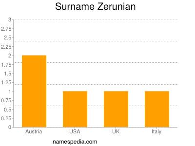 Surname Zerunian