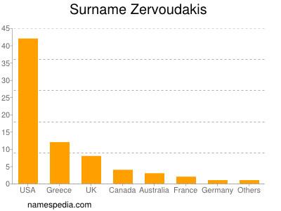 Surname Zervoudakis