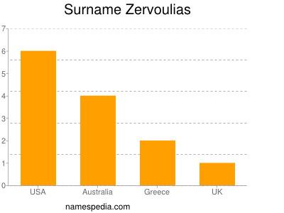 Surname Zervoulias