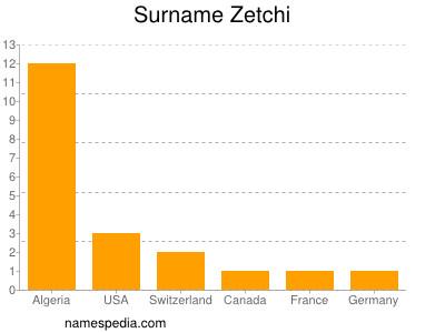 Surname Zetchi