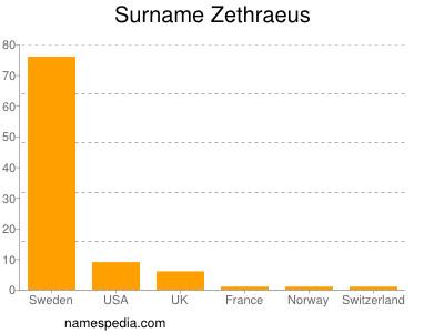 Surname Zethraeus