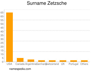 Surname Zetzsche
