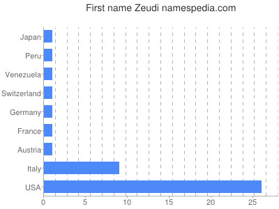 Given name Zeudi