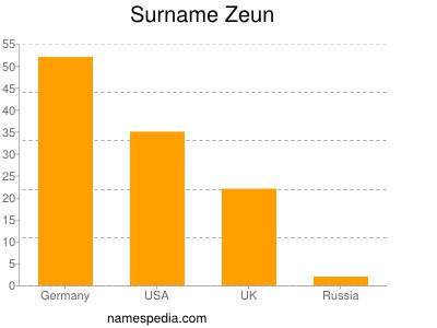 Surname Zeun
