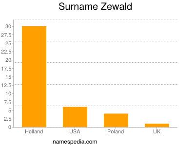 Surname Zewald
