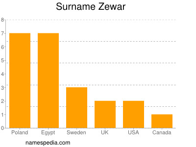 Surname Zewar
