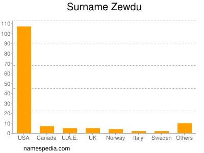 Surname Zewdu