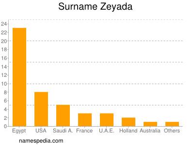 Surname Zeyada