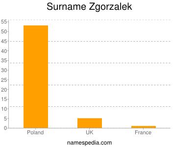 Surname Zgorzalek